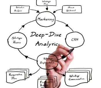 Marketing Analytics is the Core of E-Business Development